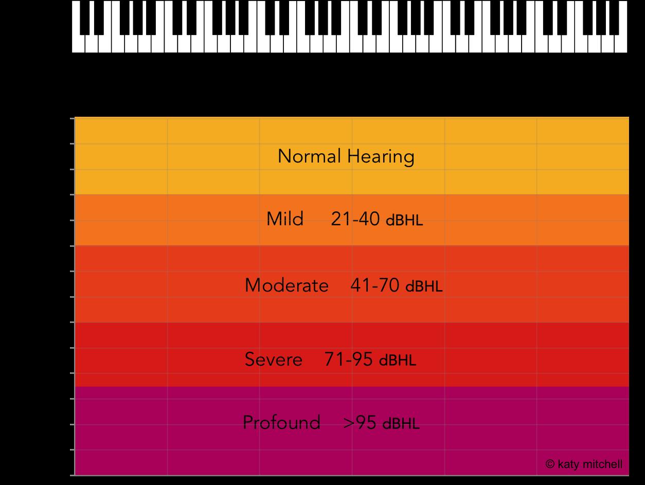 decibel decrease ostitis